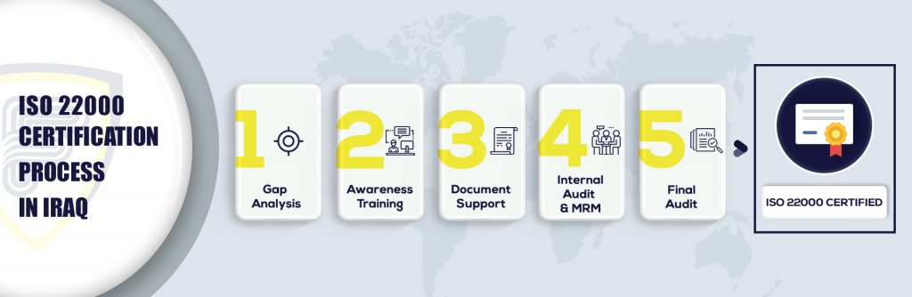 ISO 22000 certification in