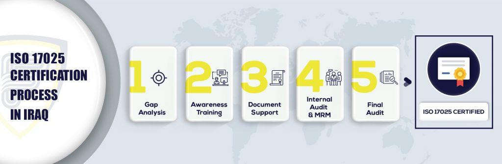 ISO 17025 certification in Iraq