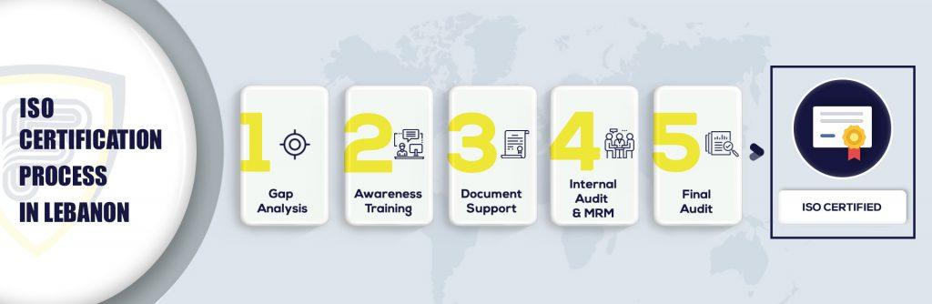 ISO certification in Lebanon
