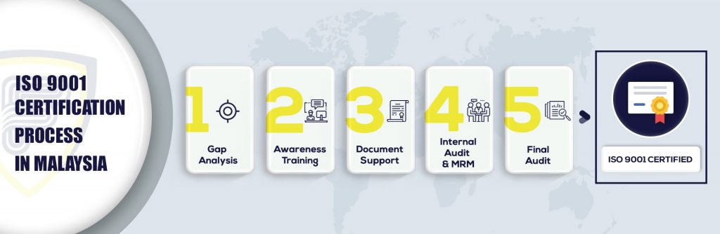 ISO 9001 certification in Malaysia