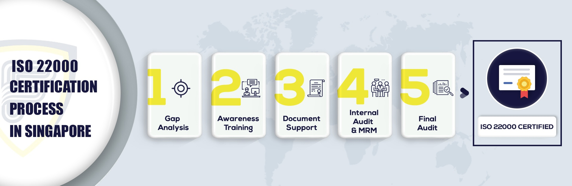 ISO 22000 certification in Singapore