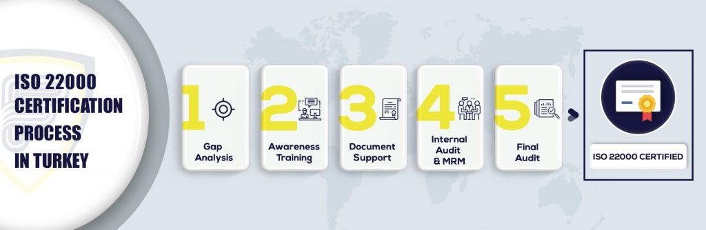 ISO 22000 certification in Turkey