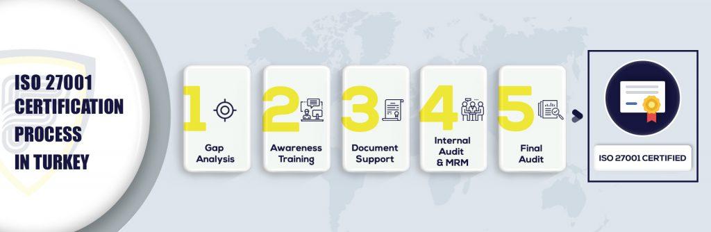 ISO 27001 certification in Turkey