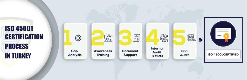 ISO 45001 certification in Turkey