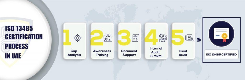 ISO 13485 certification in UAE