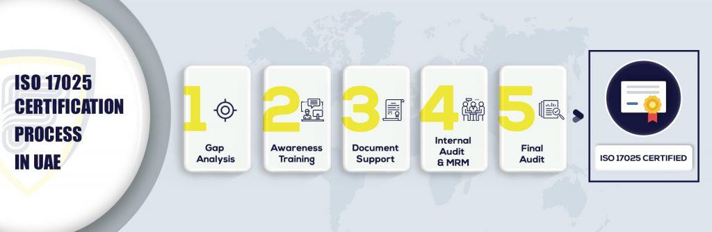 ISO 17025 certification in UAE