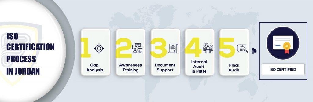 ISO certification in Jordan