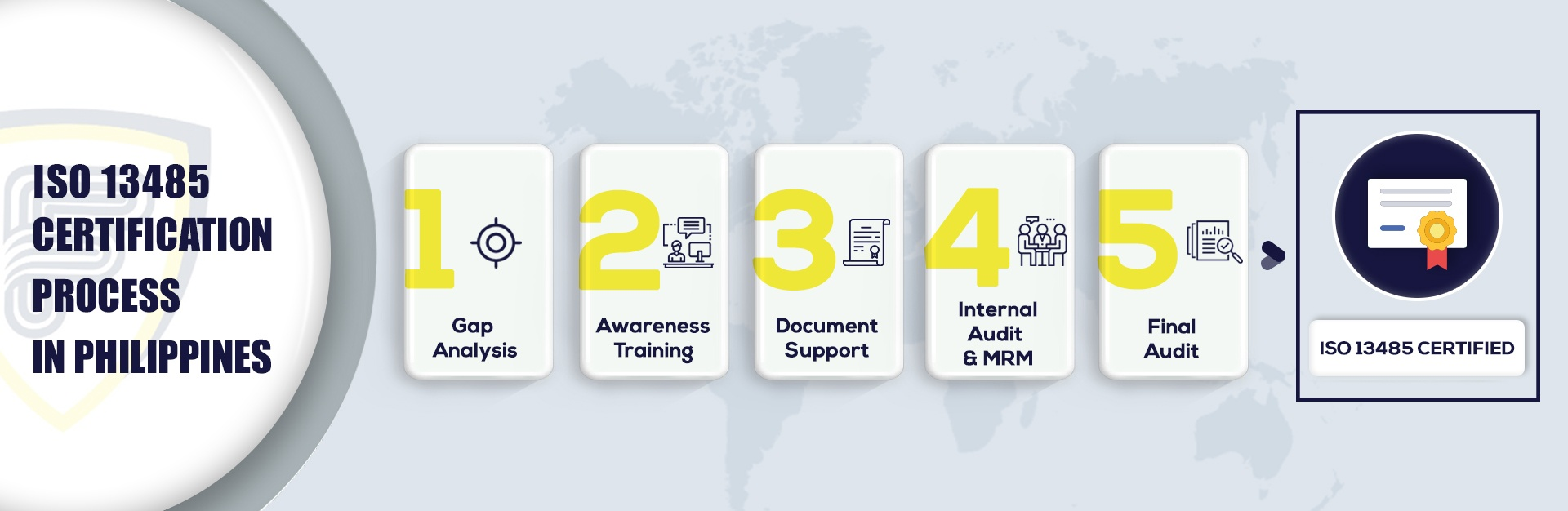 ISO 13485 certification in Philippines