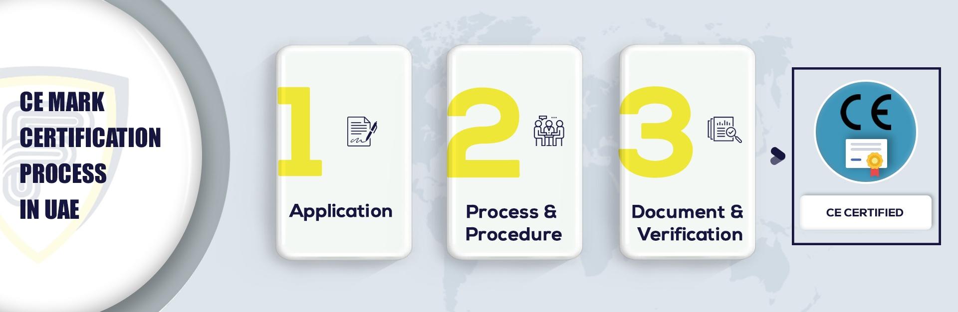 CE Mark Certification in UAE