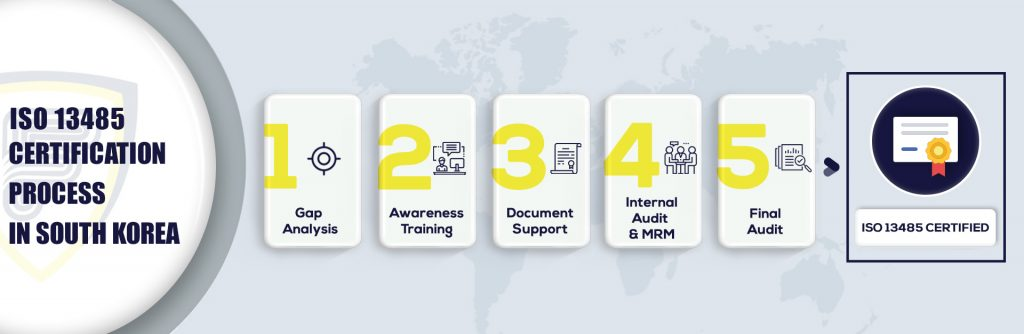 ISO 13485 Certification in South Korea