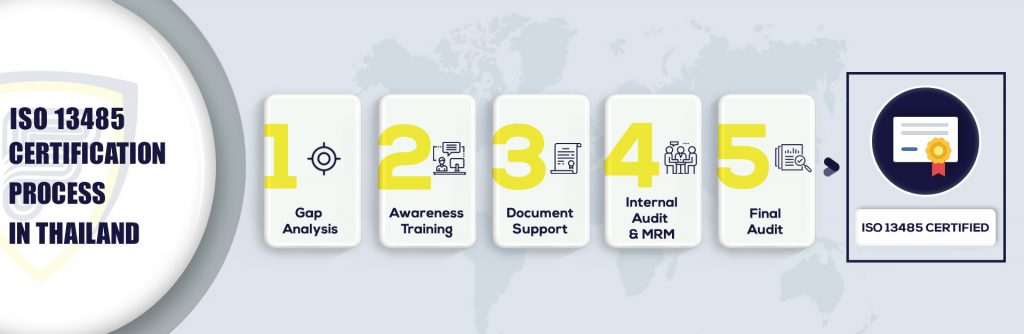 ISO 13485 Certification in Thailand