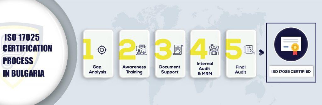 ISO 17025 Certification in Bulgaria