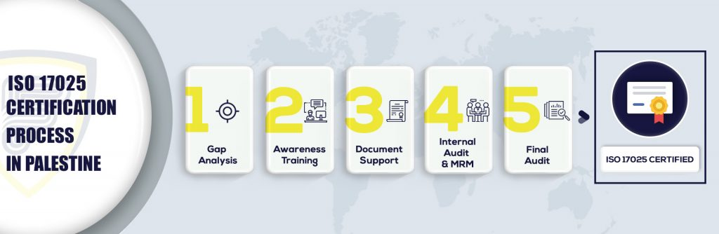 ISO 17025 Certification in Palestine