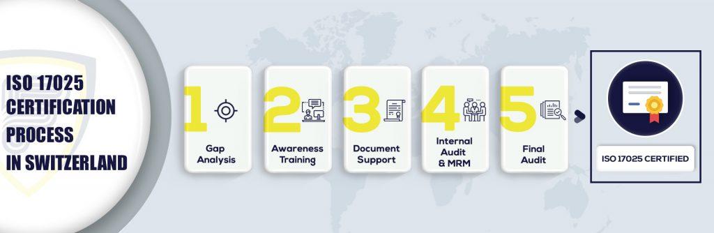 ISO 17025 Certification in Switzerland