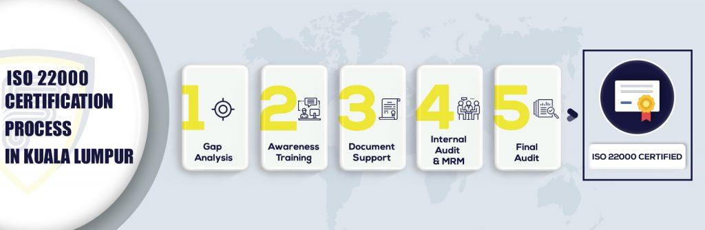 ISO 22000 Certification in Kuala Lumpur