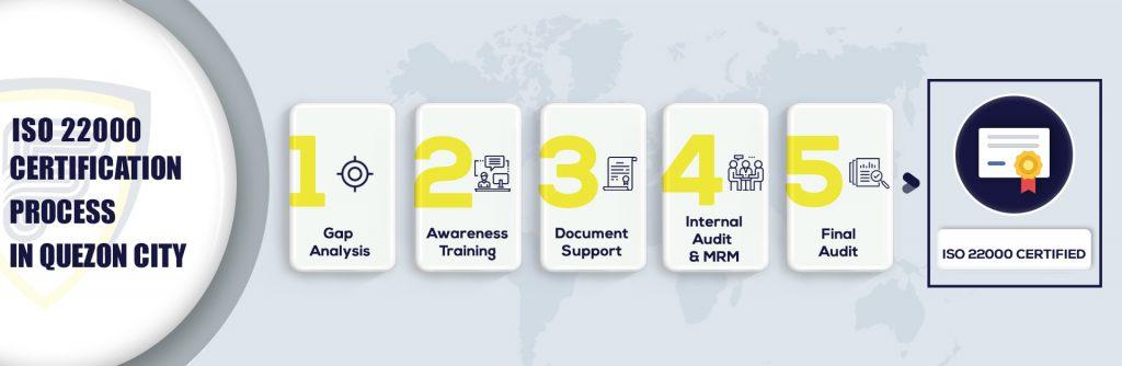 ISO 22000 Certification in Quezon City