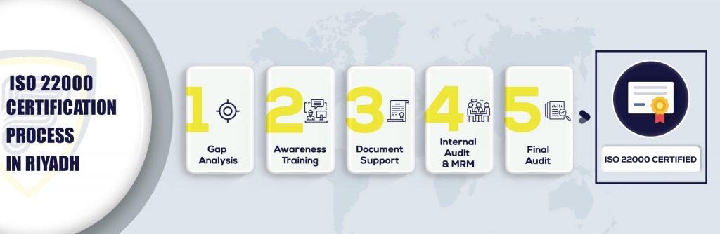 ISO 22000 Certification in Riyadh
