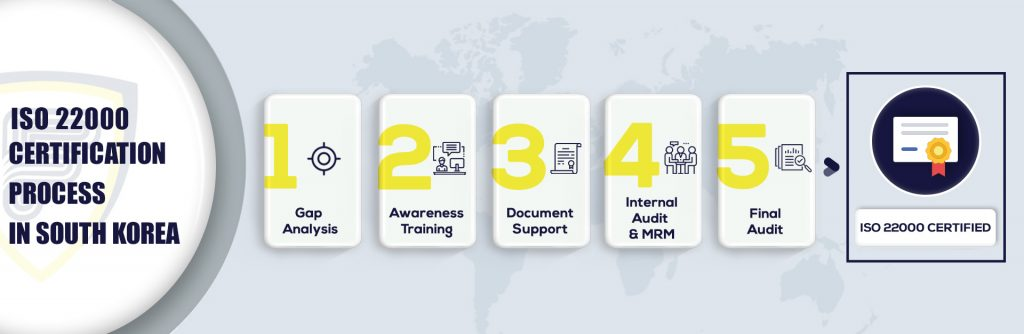 ISO 22000 Certification in South Korea