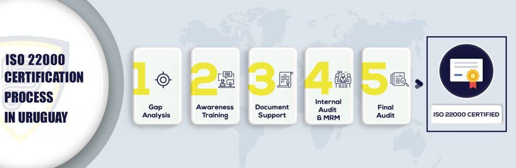 ISO 22000 Certification in Uruguay