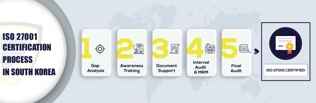ISO 27001 Certification in South Korea