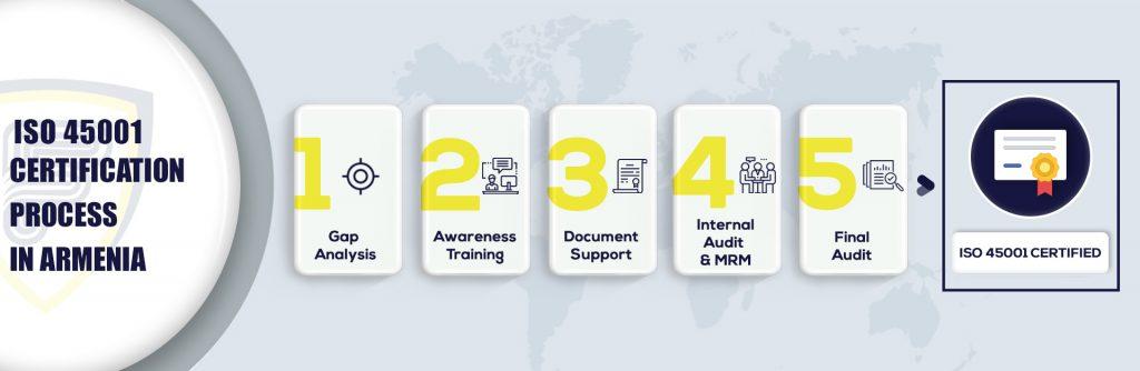 ISO 45001 Certification in Armenia