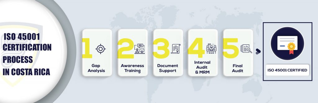 ISO 45001 Certification in Costa Rica