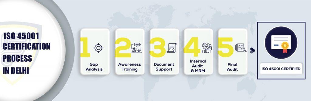 ISO 45001 Certification in Delhi