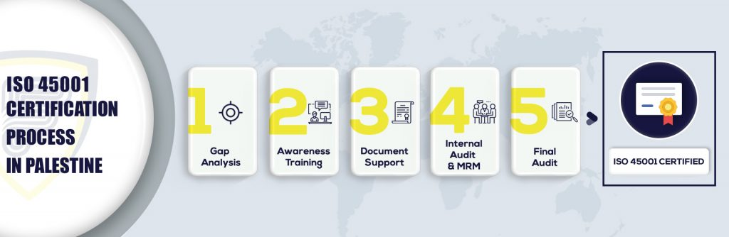 ISO 45001 Certification in Palestine