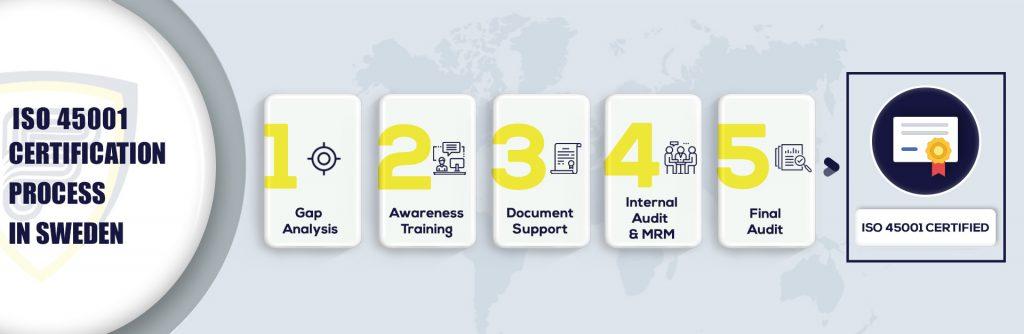 ISO 45001 Certification in Sweden