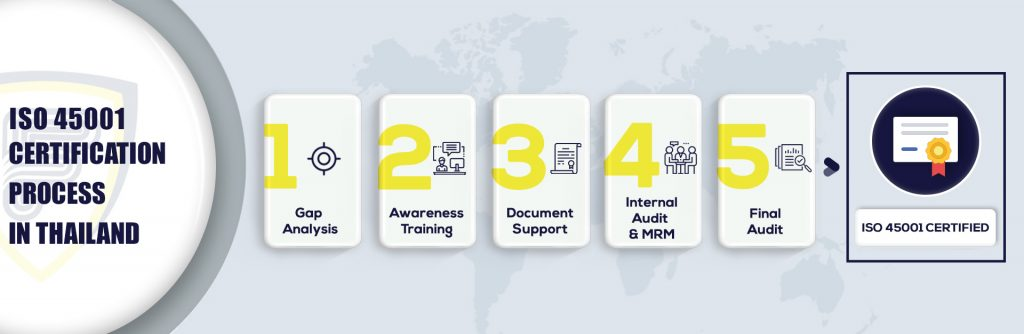 ISO 45001 Certification in Thailand