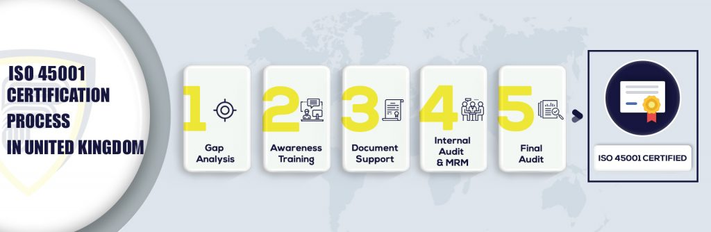 ISO 45001 Certification in United Kingdom