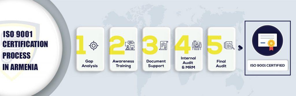 ISO 9001 Certification in Armenia
