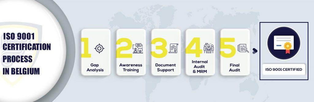 ISO 9001 Certification in Belgium