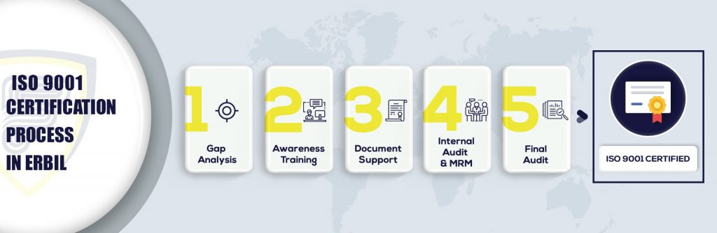 ISO 9001 Certification in Erbil