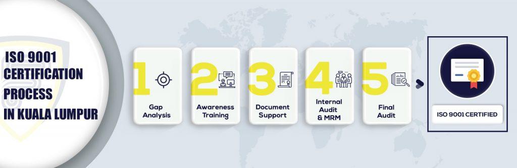 ISO 9001 Certification in Kuala Lumpur