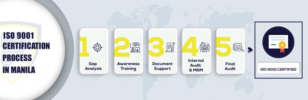 ISO 9001 Certification in Manila