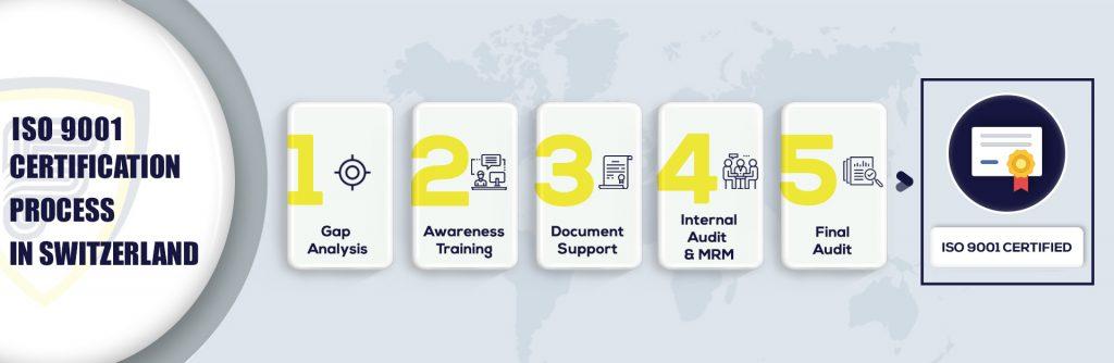 ISO 9001 Certification in Switzerland