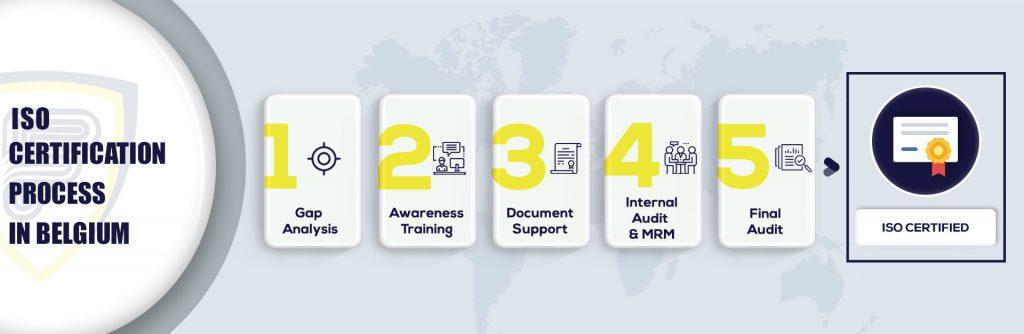 ISO Certification in Belgium