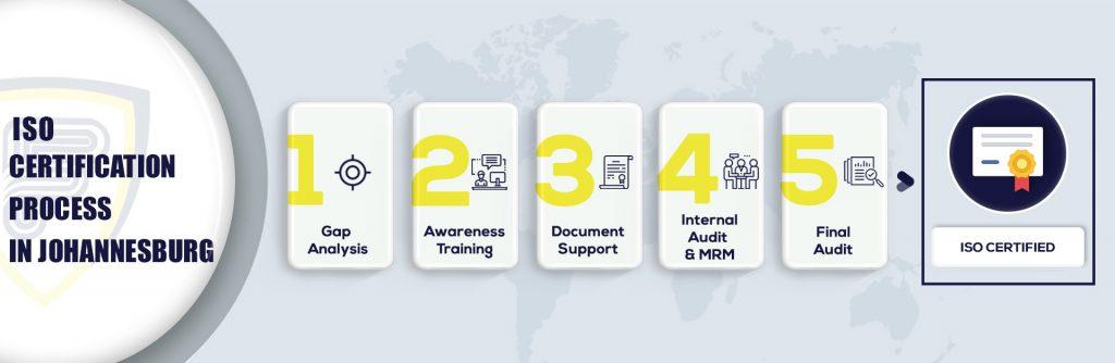 ISO Certification in Johannesburg