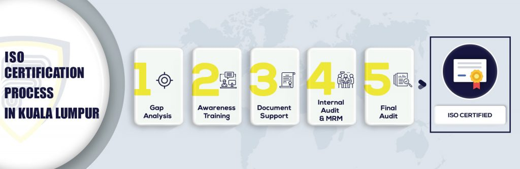 ISO Certification in Kuala Lumpur