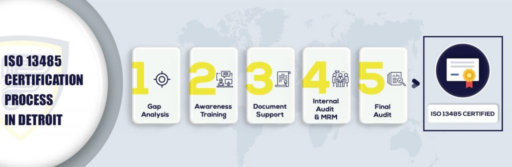 ISO 13485 Certification in Detroit