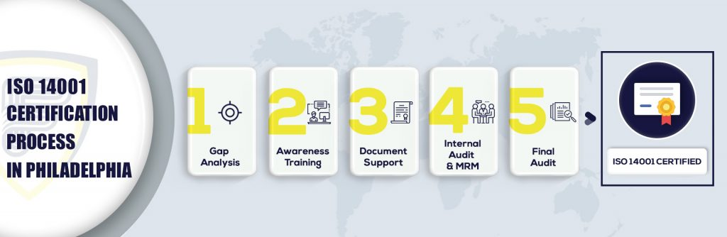ISO 14001 Certification in Philadelphia