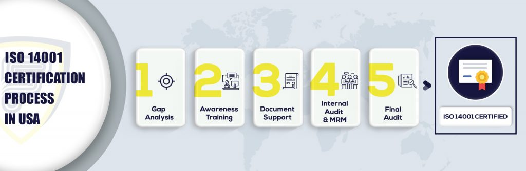 ISO 14001 Certification in USA