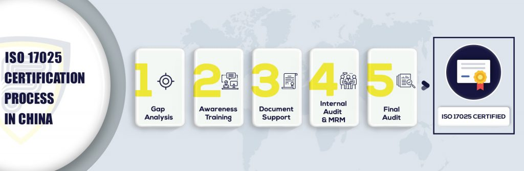ISO 17025 Certification in China
