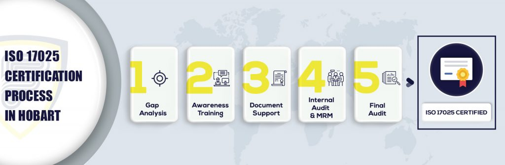 ISO 17025 Certification in Hobart