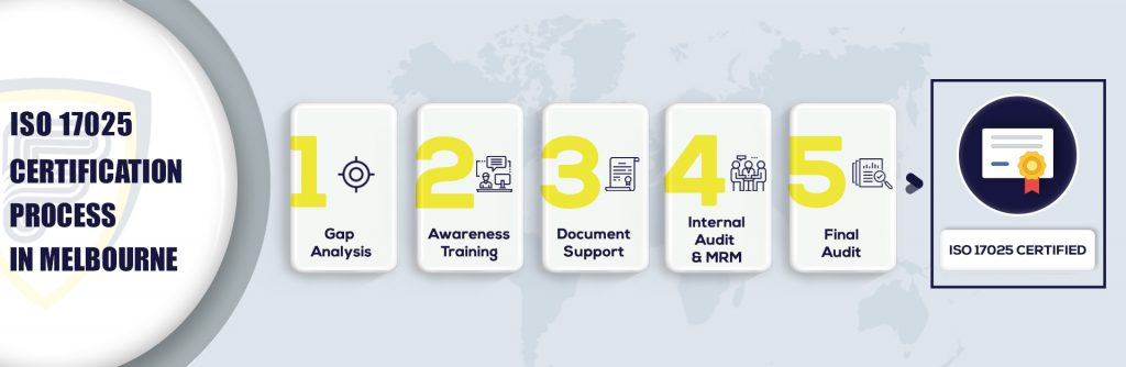 ISO 17025 Certification in Melbourne