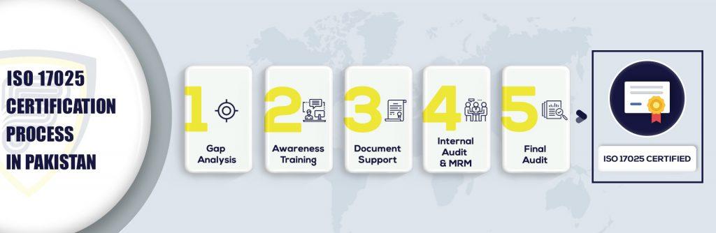 ISO 17025 Certification in Pakistan