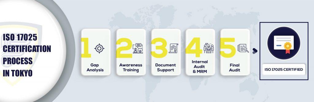ISO 17025 Certification in Tokyo