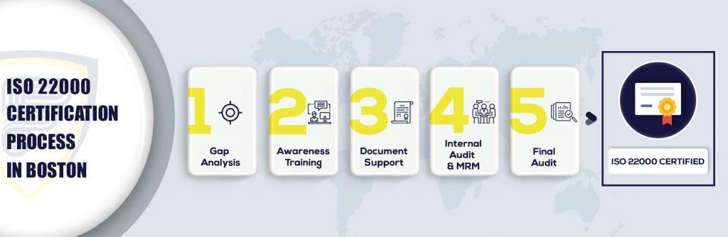 ISO 22000 Certification in Boston