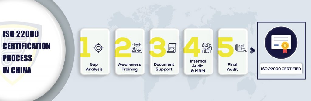 ISO 22000 Certification in China